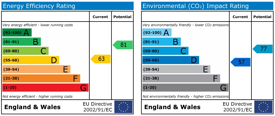 EPC Graph for Crown Street, Reading