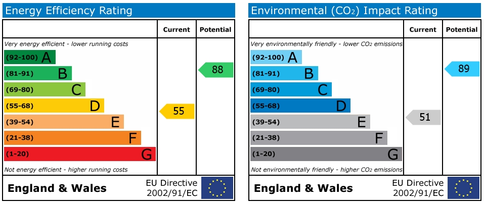 EPC Graph for Shaftesbury Road, Reading