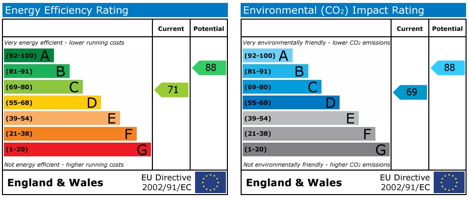 EPC Graph for Curzon Street, Reading