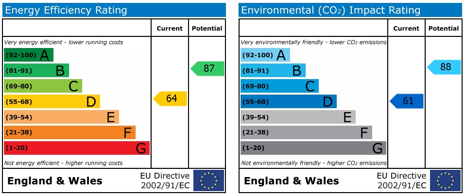 EPC Graph for Henry Street, Reading