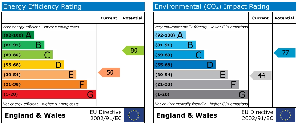 EPC Graph for Wilson Road, Reading