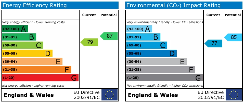 EPC Graph for Greenwich Road, Shinfield