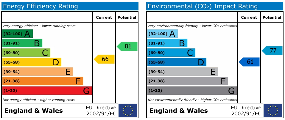 EPC Graph for Caversham, Reading, Berkshire