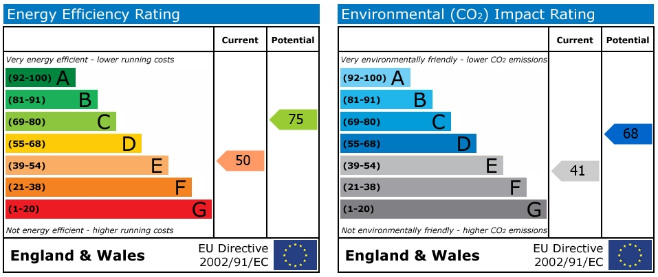 EPC Graph for Goldsmid Road, Reading