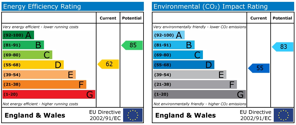 EPC Graph for Lorne Street, Reading