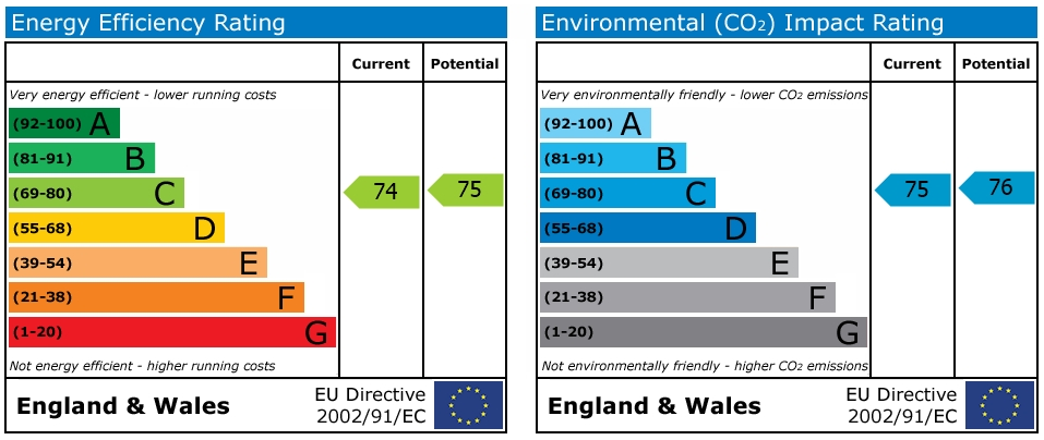 EPC Graph for Freshwater Road, Reading