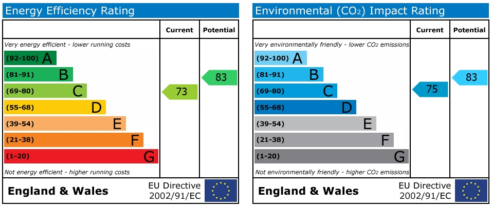 EPC Graph for St. Saviours Road, Reading
