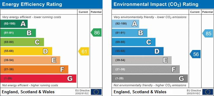 EPC Graph for Hilton, Derbyshire