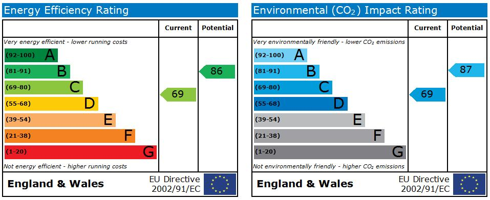 EPC Graph for Murray Close,Bestwood
