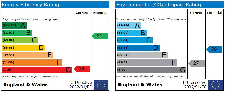 EPC Graph for Whitfield Street