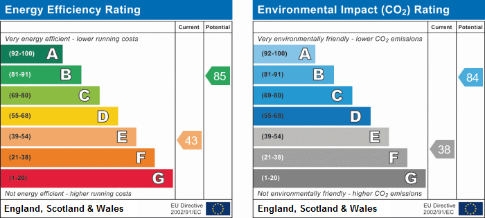 EPC Graph for Landmere Gardens, Nottingham