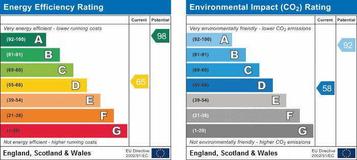 EPC Graph for Linden Grove, Beeston, Nottingham