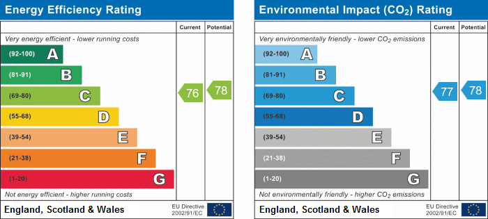 EPC Graph for Calder Gardens, Bingham, Nottingham