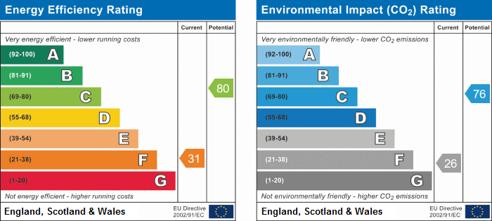 EPC Graph for Mayfield Road, Carlton, Nottingham