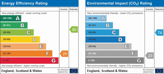 EPC Graph for Hollies Drive, Edwalton, Nottingham