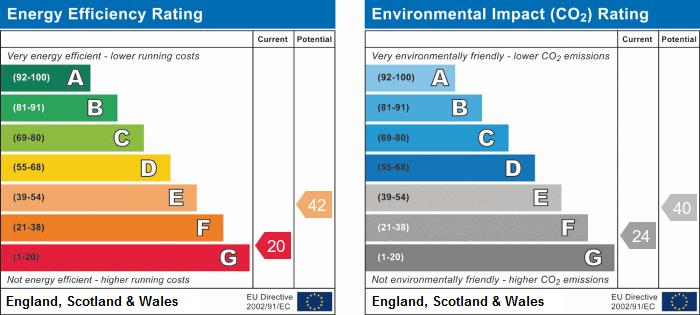 EPC Graph for Magdala Road, Mapperley Park, Nottingham