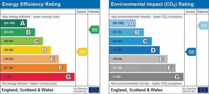 EPC Graph for Athorpe Grove, Nottingham
