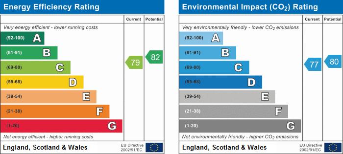EPC Graph for Cairns Close, Nottingham