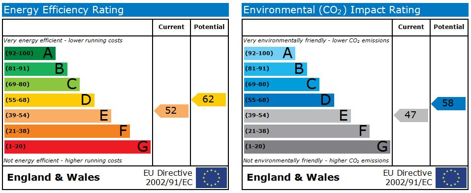 EPC Graph for Ashwell Street,Netherfield