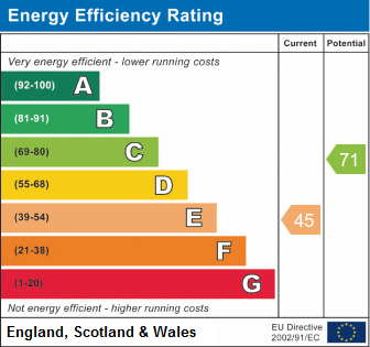 EPC Graph for Redhill Road, Arnold, Nottingham