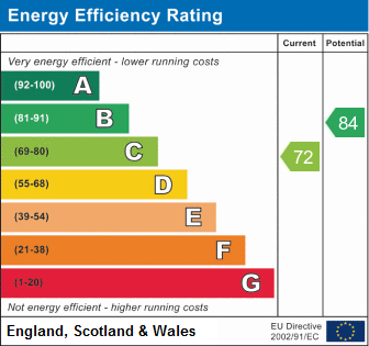 EPC Graph for Breckhill Road, Woodthorpe, Nottingham