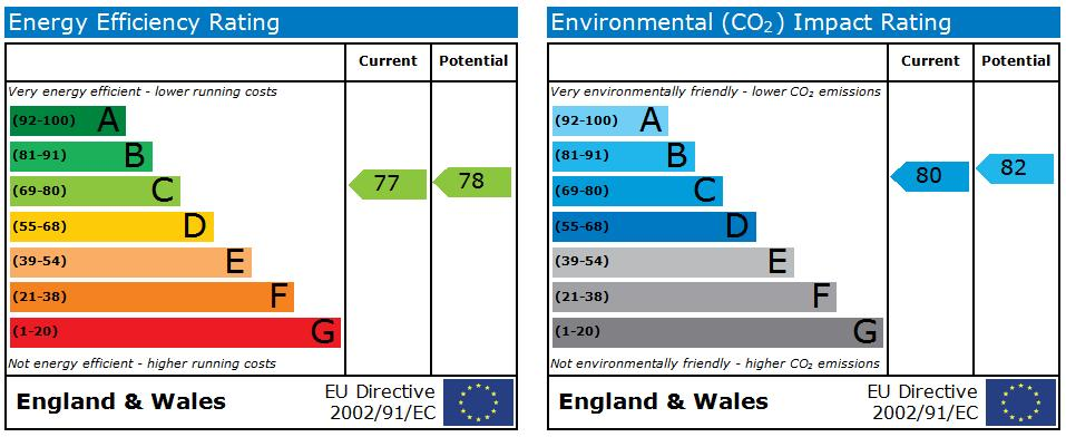 EPC Graph for Potters Hollow,Bulwell