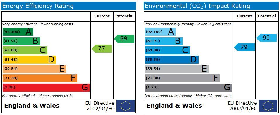 EPC Graph for Edmonstone Crescent,Bestwood