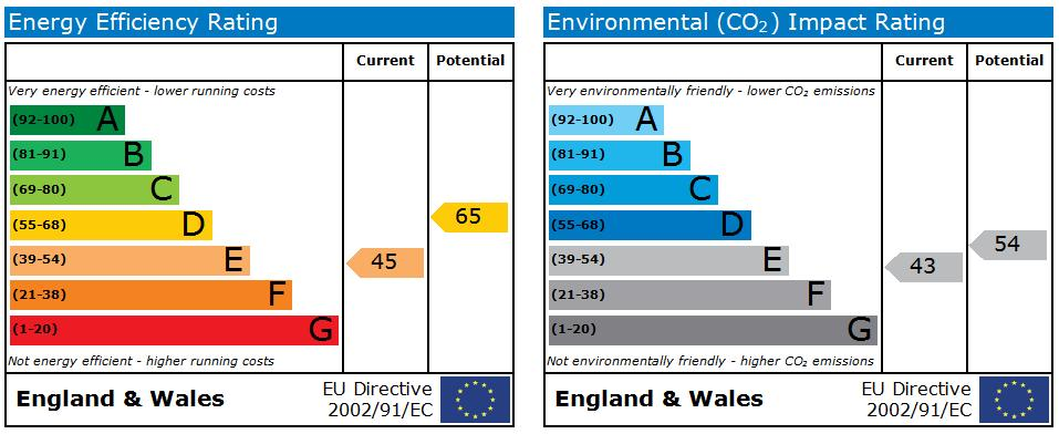 EPC Graph for Sherbrook Road, Daybrook, Nottingham