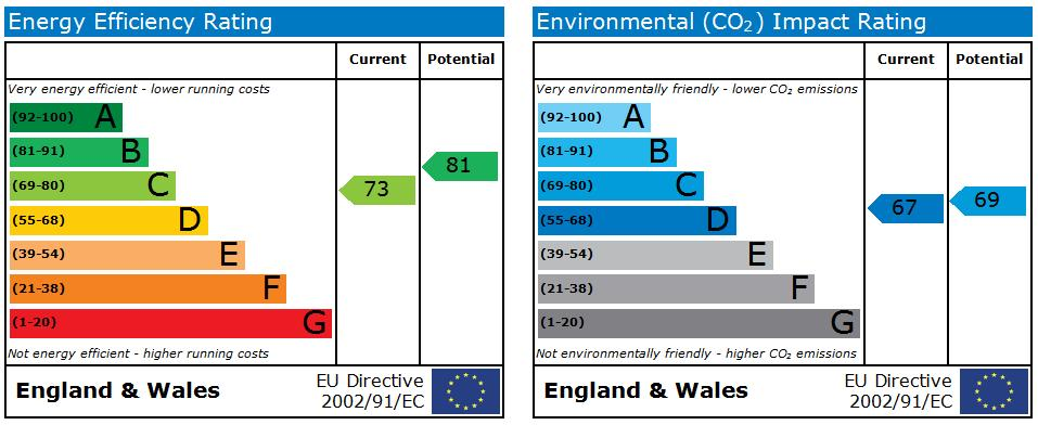 EPC Graph for Edison Way,Arnold