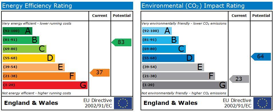 EPC Graph for Cambria Mews