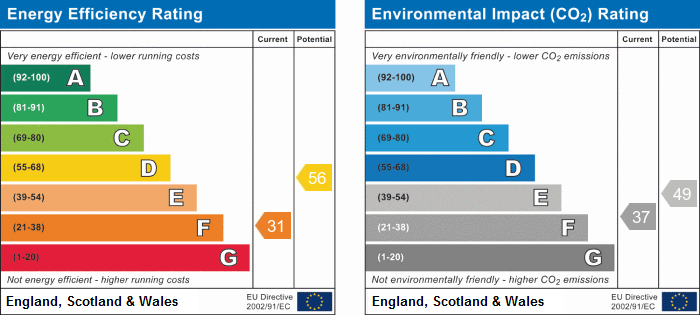 EPC Graph for Sketchley Street,St Anns