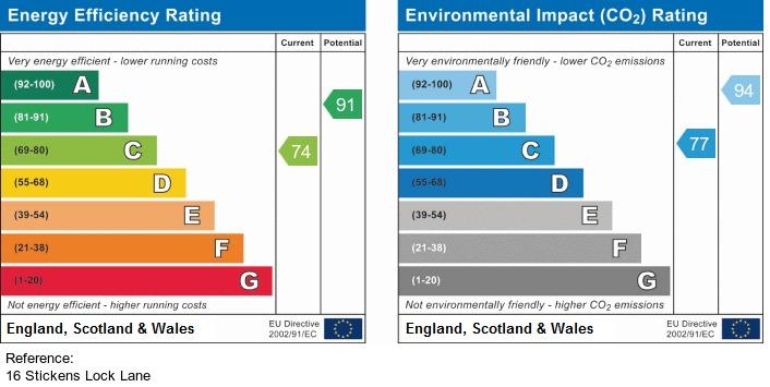 EPC Graph for Stickens Lock Lane, Irlam, Manchester