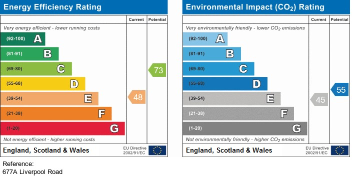 EPC Graph for 677A Liverpool Road Irlam