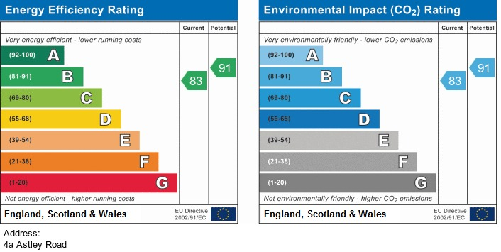 EPC Graph for 4a Astley Road Irlam