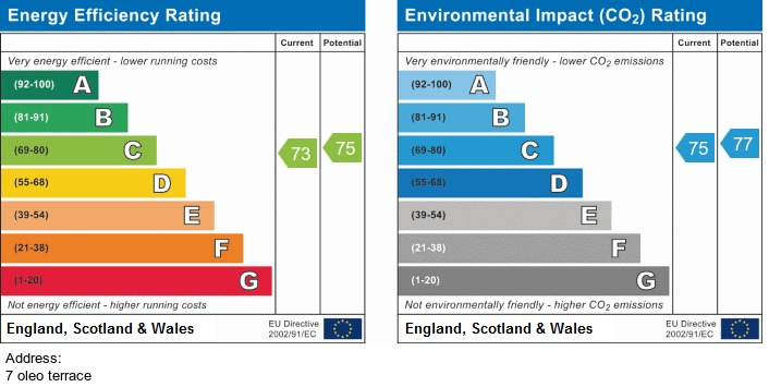 EPC Graph for 7 Oleo Terrace, Irlam, Manchester