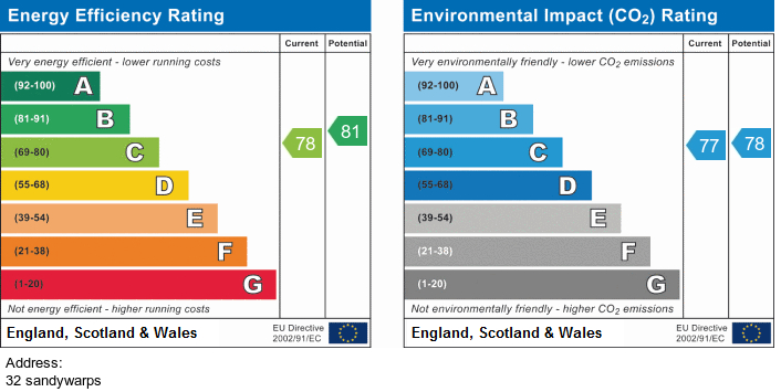 EPC Graph for 32 Sandywarps, Irlam, Manchester
