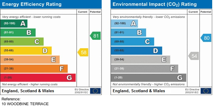 EPC Graph for 10 Woodbine Terrace, Irlam, Manchester