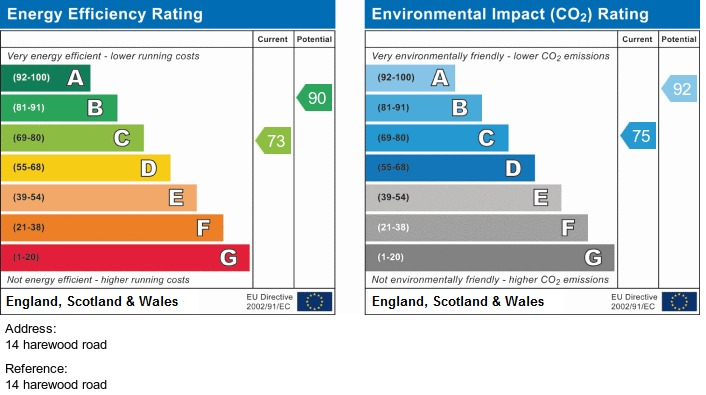 EPC Graph for Irlam, Manchester