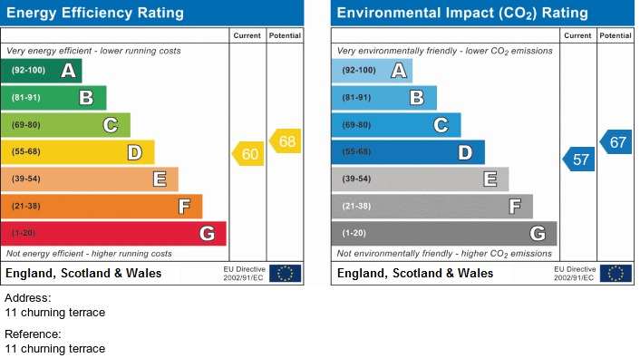 EPC Graph for 11 Churning Terrace, Irlam