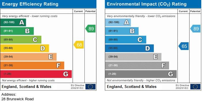 EPC Graph for 28 Brunswick Road, Altrincham