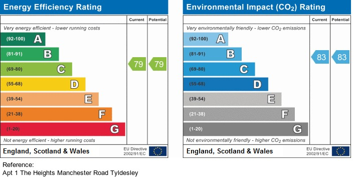 EPC Graph for Tyldesley, Manchester