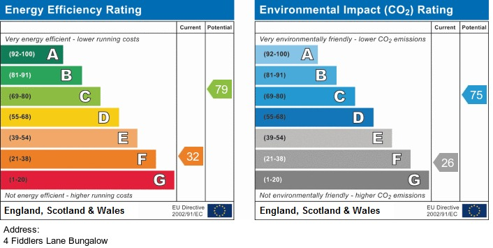 EPC Graph for Fiddlers Lane, Irlam