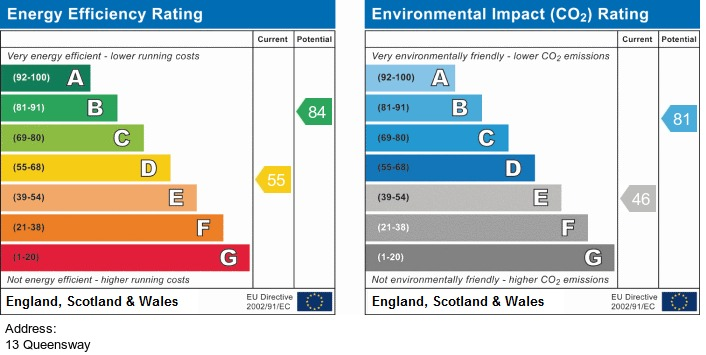 EPC Graph for 13 Queensway, Irlam