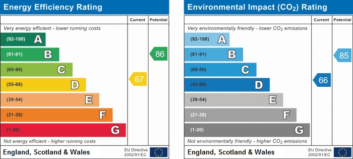 EPC Graph for 24 Caledonian Drive, Eccles
