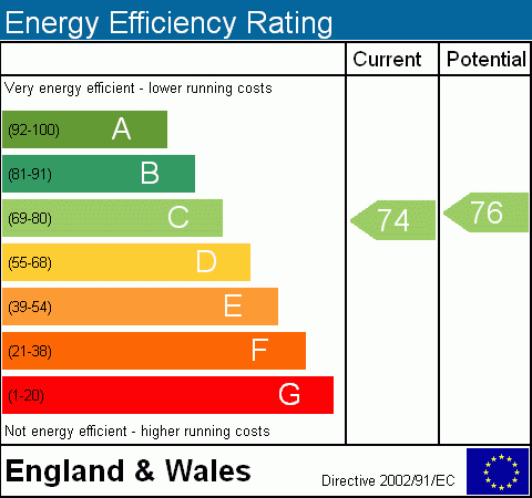 EPC Graph for Englands Lane, NW3