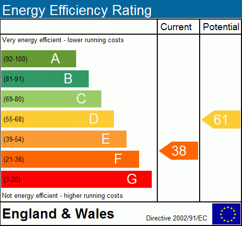EPC Graph for Fleet Road, NW3