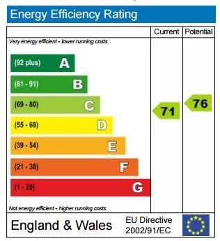 EPC Graph for Elizabeth Mews, NW3