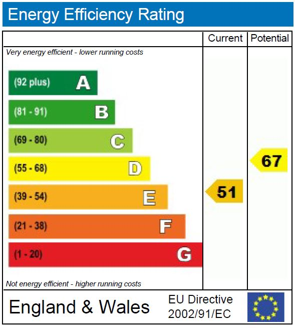 EPC Graph for Savernake Road, NW3