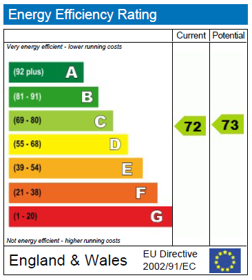 EPC Graph for Belsize Grove, NW3
