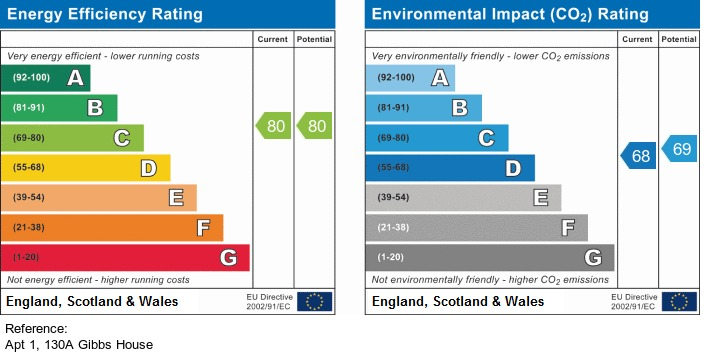 EPC Graph for 130a Walcot Street